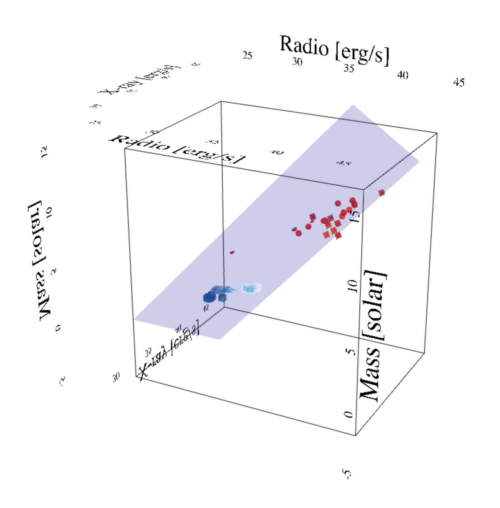 Three-dimensional view of fundamental plane of black hole accretion. A cube is labeled with the following orthogonal axes and limits. X-axis: Radio [erg/s] 30–45; Y-axis: X-ray [erg/s] 30–45; Z-axis: Mass [solar] 0–15. A light blue plane cuts through data points which are clustered as red spheres at the high-mass end and blue cubes and cones at the low mass end.