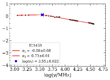 Figure showing log of flux density in Jy as a function of log of frequency in MHz. The y-axis ranges from -4 to 1. The x-axis ranges from 3.0 to 4.75. The data from x = 3.0 to 3.505 are flat at about y = 0. The data from x = 3.505 to 4.6 are going down. The legend indicates that the source is IC 1459, that the low-frequency spectral index is -0.08 +/- 0.08, the high-frequency spectral index is 0.73 +/- 0.01, and the log of the turnover frequency is 3.55 +/- 0.022.